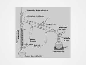 Equipo Destilación Fraccionada